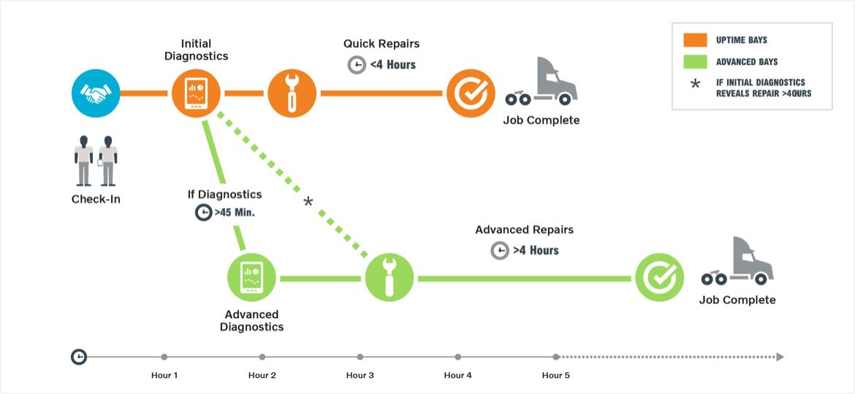Certified Uptime Dealers Diagram